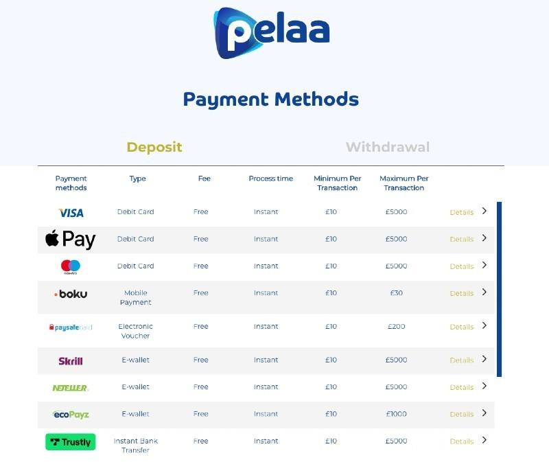 Pelaa payment methods 2021